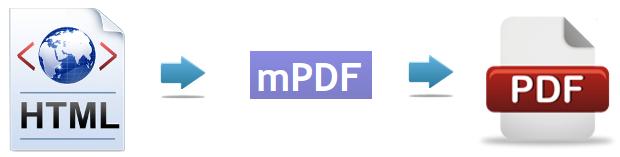 Print pdf with mPdf Librarry Codeigniter   Gulivera Net